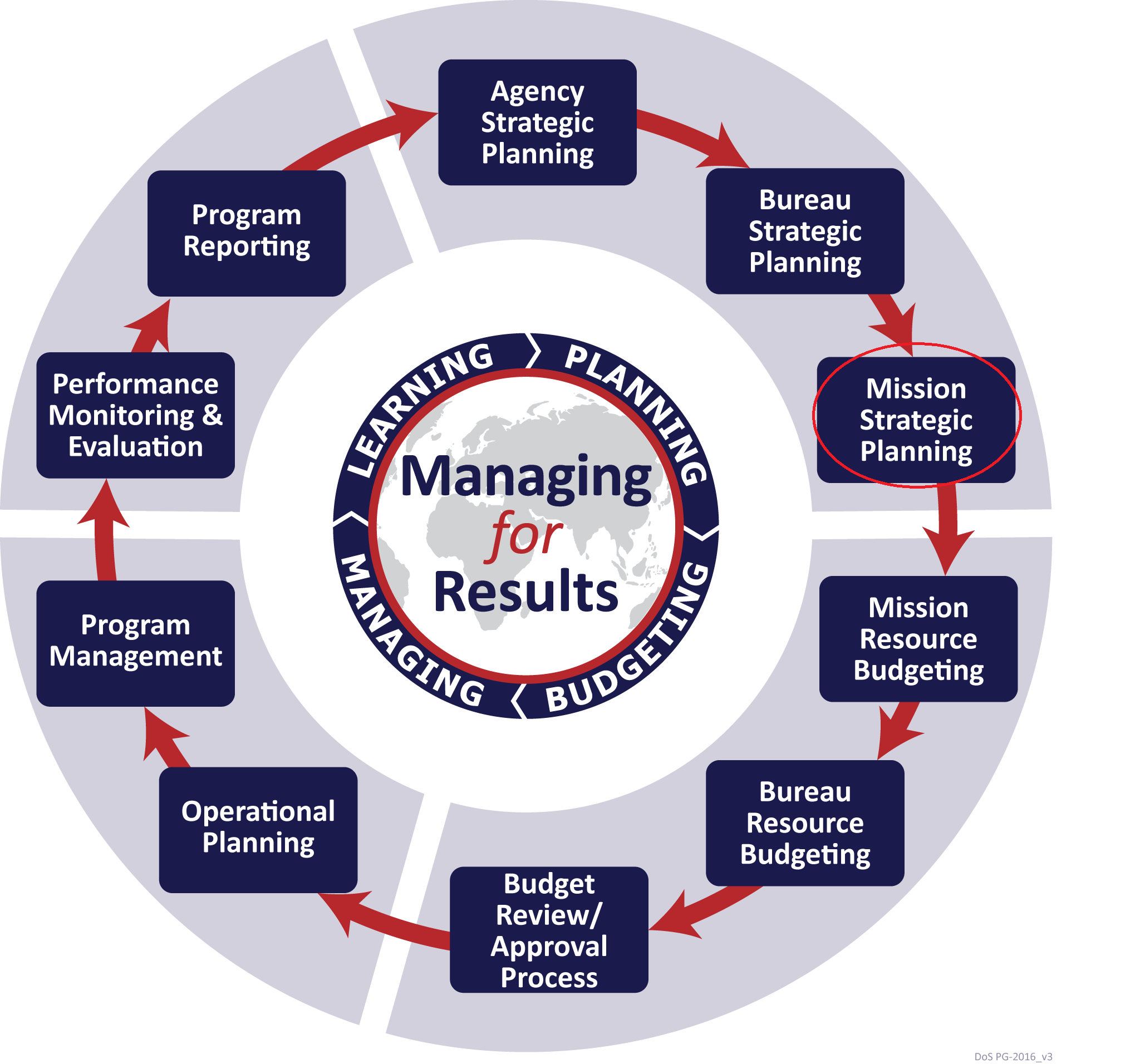Managing for Results circular flow chart. Planning quadrant: Strategic Planning; Bureau Strategic Planning; Mission Strategic Planning (circled). Budgeting quadrant: Mission Resource Budgeting; Bureau Resource Budgeting; Budget Review/Approval Process. Managing quadrant: Operational Planning; Program Management. Learning quadrant: Performance Monitoring & Evaluation; Program Reporting. [State Department Image] 7/9/2018