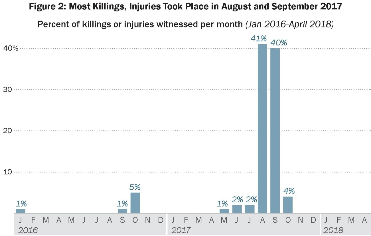 Date: 09/20/2018 Description: Figure 2: Most Killings, Injuries Took Place in August and September 2017 - State Dept Image