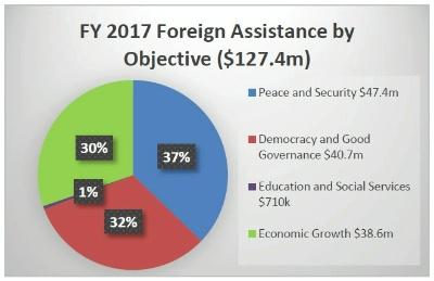 Date: 04/2018 Description: Georgia: FY 2017 Foreign Assistance by Objective (