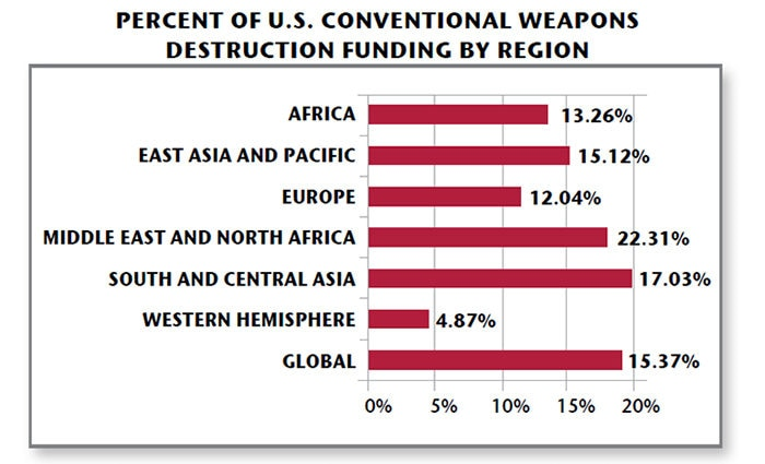 Date: 2019 Description: 2019 To Walk the Earth In Safety Report: Percent of U.S. Conventional Weapons Destruction Funding By Region: Africa 13.26%; East Asia and Pacific 15.12%; Europe 12.04%; Middle East and North Africa 22.31%; South and Central Asia 17.03%; Western Hemisphere 4.87%; Global 15.37%. Total U.S. Conventional Weapons Destruction Funding From All U.S. Agencies, 1993-2018: More Than $3.4 Billion. - State Dept Image