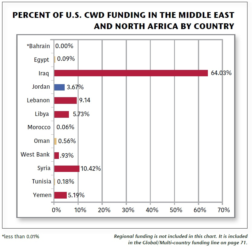 Date: 2019 Description: 2019 To Walk the Earth In Safety Report: Percent of U.S. CWD Funding in the Middle East and North Africa by Country: Bahrain 0.00%*; Egypt 0.09%; Iraq 64.03%; Jordan 3.67%; Lebanon 9.14%; Libya 5.73%; Morocco 0.06%; Oman 0.56%; West Bank .93%; Syria 10.42%; Tunisia 0.18%; Yemen 5.19%. *less than 0.01%. Regional funding is not included in this chart. It is included in the Global/Multi-country funding line on page 71. - State Dept Image