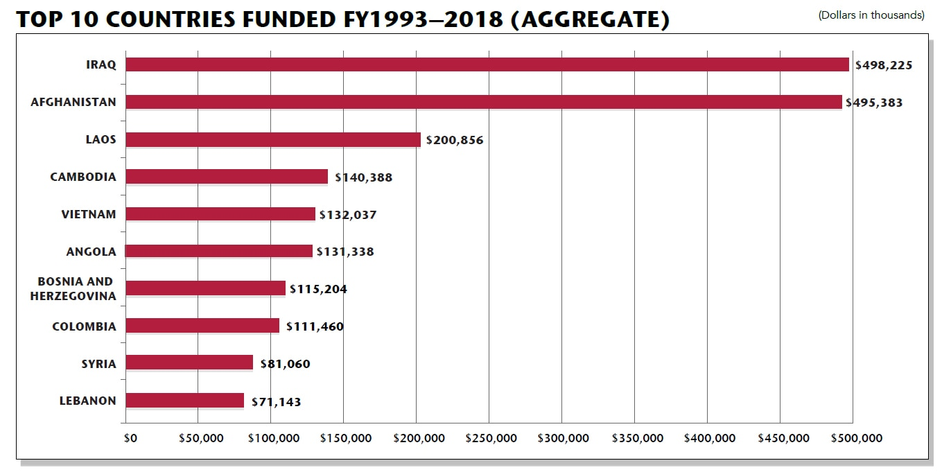 Date: 2019 Description: 2019 To Walk the Earth In Safety Report: Top 10 Countries Funded FY1993-2018 (Aggregate) (Dollars in thousands) Iraq $498,225; Afghanistan $495,383; Laos $200,856; Cambodia $140,388; Vietnam $132,037; Angola $131,338; Bosnia and Herzegovina $115,204; Colombia $111,460; Syria $81,060; Lebanon $71,143. - State Dept Image