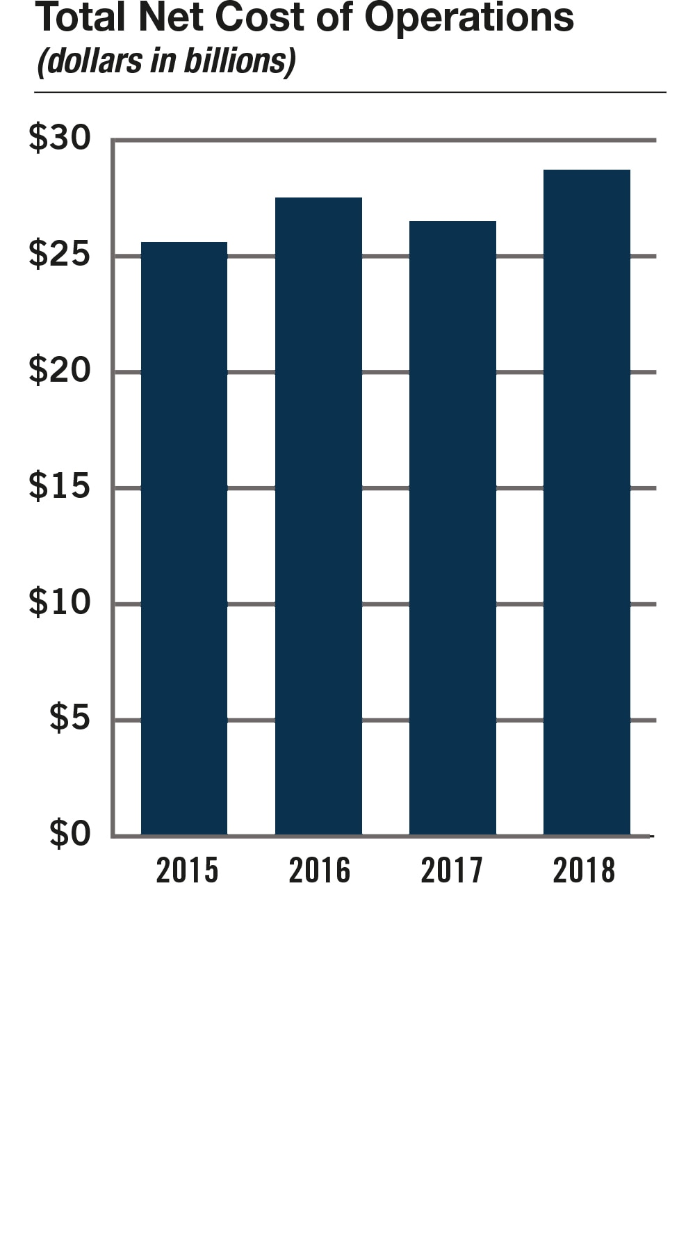 Bar chart summarizing the total net cost of operations for fiscal years 2015 to 2018. Values are as follows: FY 2015: $25.6 billion. FY 2016: $27.4 billion. FY 2017: $26.5 billion. FY 2018: $28.7 billion.