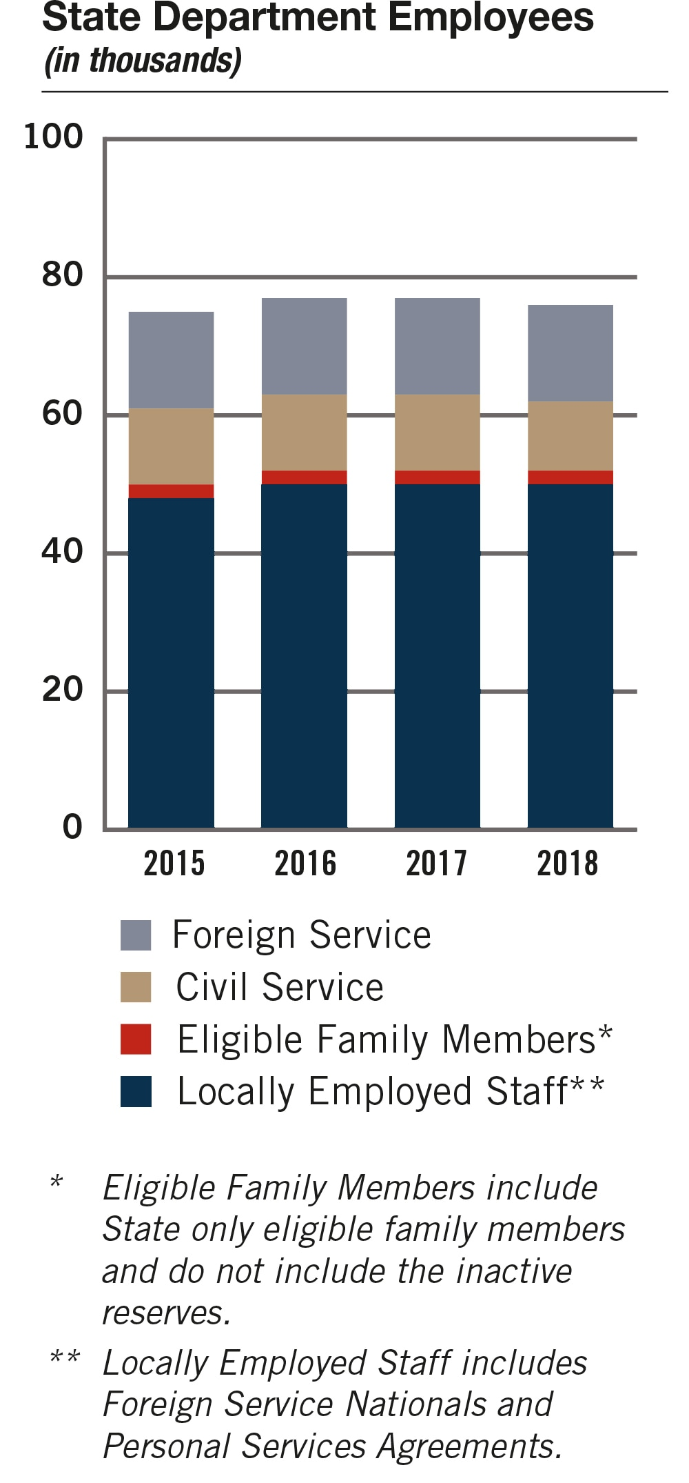 Bar chart of State employees for 2015-2018 broken down by Foreign Service (FS), Civil Service (CS), Eligible Family Members(EFMs) (see Note 1) and Locally Employed Staff (LE Staff) (see Note 2). In thousands: FY 2015: FS: 14; CS: 11; EFMs: 2; LE Staff: 48. FY 2016: FS: 14; CS: 11; EFMs: 2; LE Staff: 50. FY 2017: FS: 14; CS: 11; EFMs: 2; LE Staff: 50. FY 2018: FS: 14; CS: 10; EFMs: 2; LE Staff: 50. Notes: 1. Eligible Family Members include State only eligible family members and do not include the inactive reserves. 2. Locally Employed Staff includes Foreign Service Nationals and Personal Services Agreements.