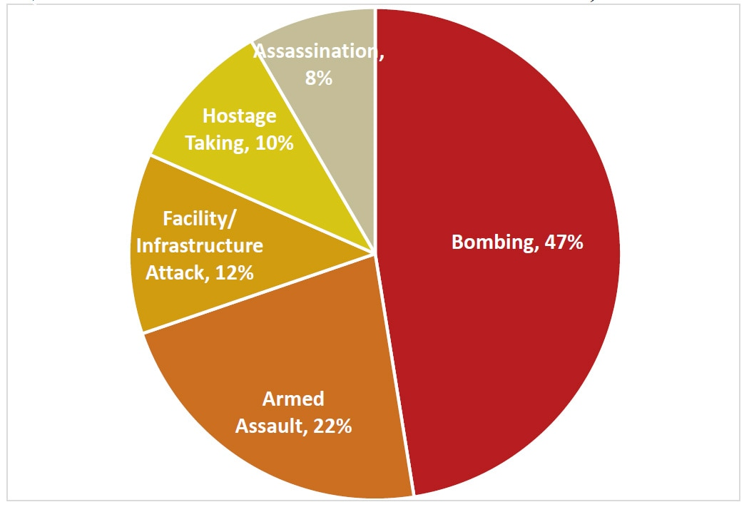 Country Reports on Terrorism 2017 - United States Department of State