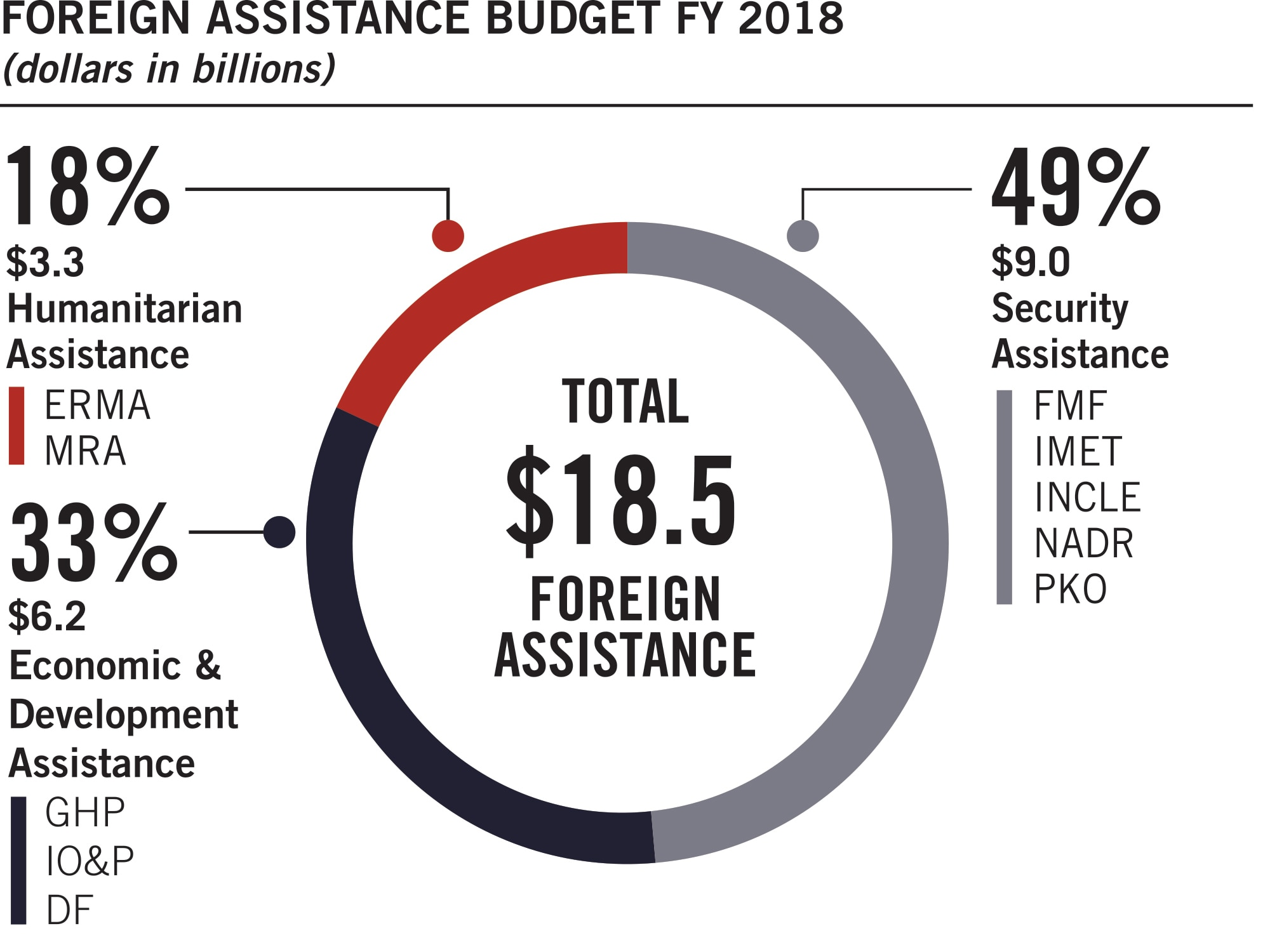 Pie chart summarizing the foreign assistance budget at September 30, 2018. Values are as follows: Security Assistance (FMF, IMET, INCLE, NADR, and PKO): $9.0 billion, 49%. Economic and Development Assistance (GHP, IO&P, and DF): $6.2 billion, 33%. Humanitarian Assistance (ERMA and MRA): $3.3 billion, 18%. Total Foreign Assistance: $18.5 billion.