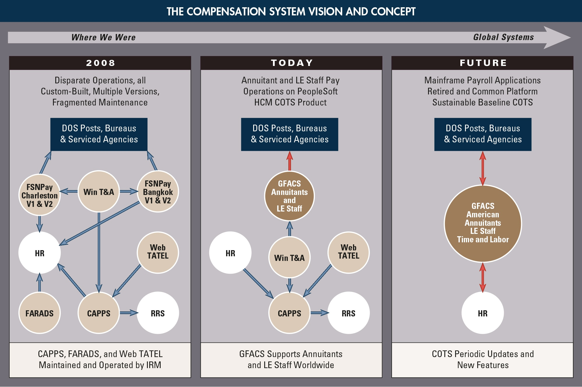 Diagram depicting the Compensation System vision and concept.