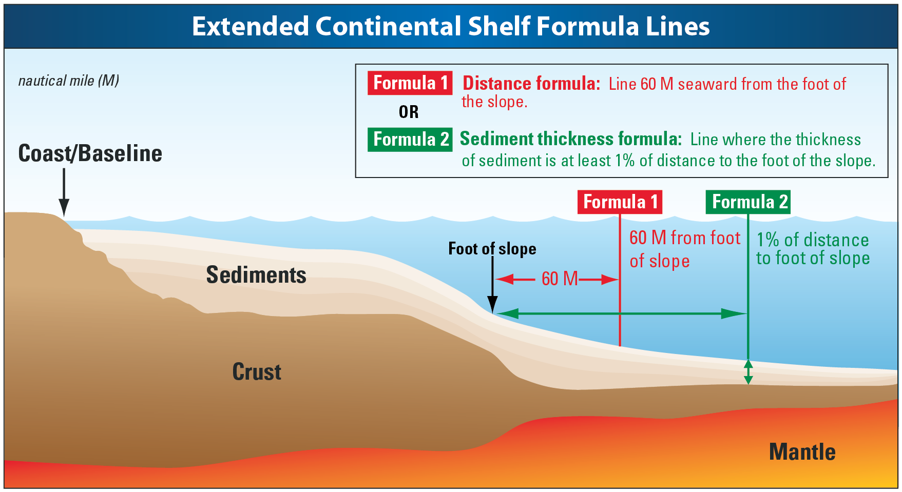 a coastal State can use the 60 M formula or the sediment thickness formula to determine the outer edge of its continental margin