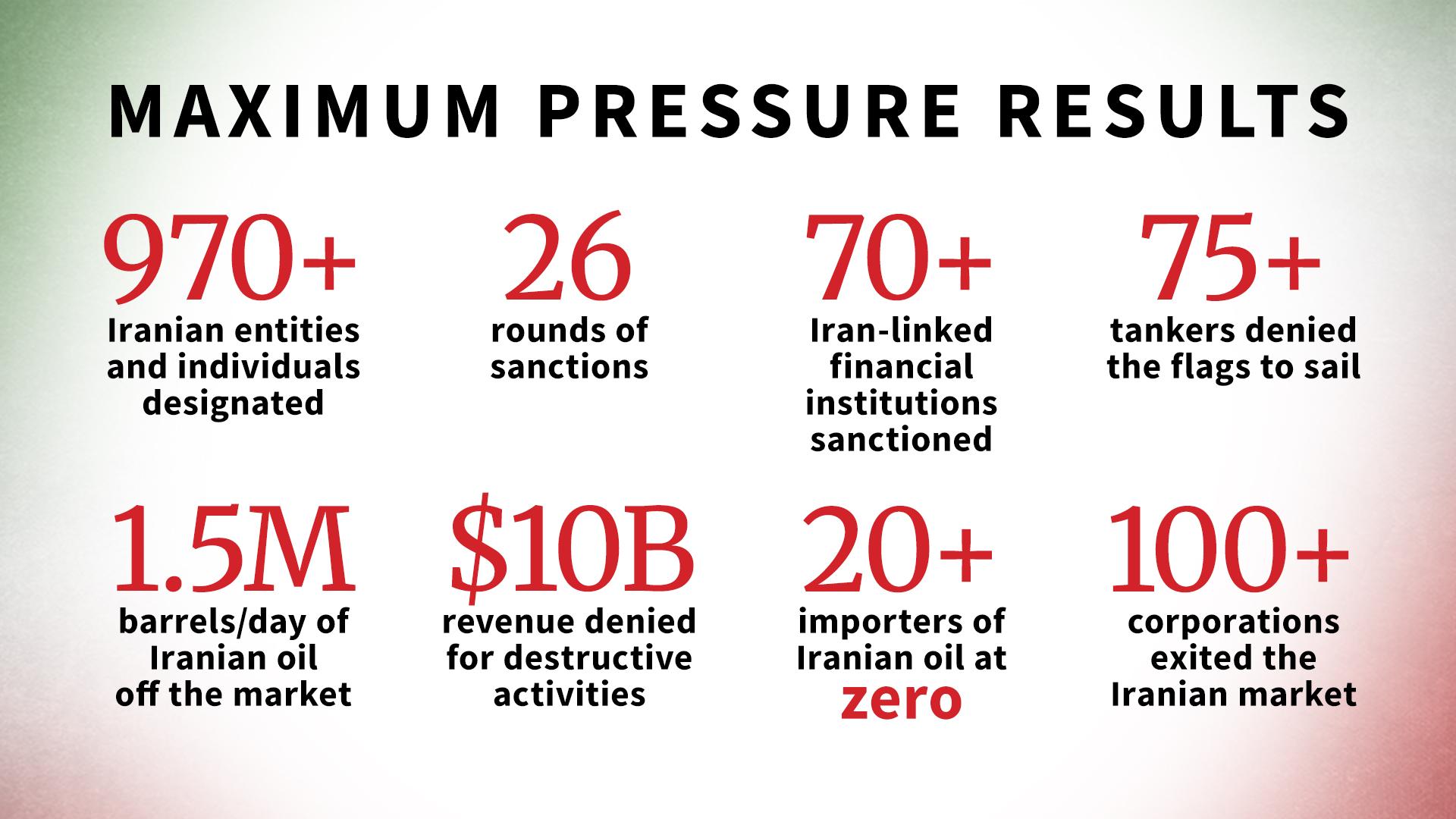 Maximum Pressure Results
