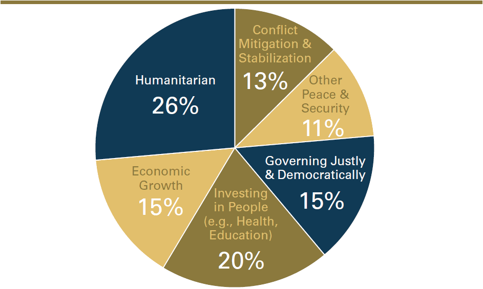 Figure 4: State/USAID foreign assistance to the 16 conflict-affected countries identified in the previous map from Fiscal Year (FY) 2009 to FY 2016, by designated program goals/ areas. Analysis of spending trends in case-study countries reinforced the need for greater flexibility, sequencing and/or integration of non-humanitarian assistance in conflict-affected areas.