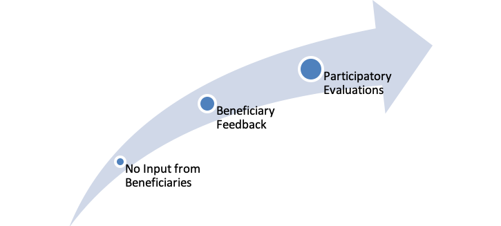 """Arrow increasing in size, lower left """"No input from beneficiaries"""", middle """"beneficiary feedback,"""" upper right """"participatory evaluations"""""""