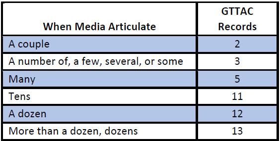 Table 1.1. Quantifying Vague Amounts