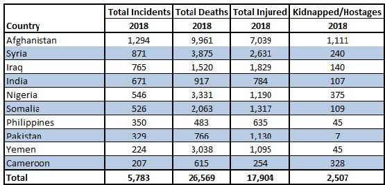 Table 10.1. Ten Countries With The Most Terrorist Incidents, 2018