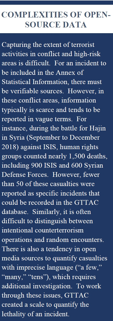 """Capturing the extent of terrorist activities in conflict and high-risk areas is difficult. For an incident to be included in the Annex of Statistical Information, there must be verifiable sources. However, in these conflict areas, information typically is scarce and tends to be reported in vague terms. For instance, during the battle for Hajin in Syria (September to December 2018) against ISIS, human rights groups counted nearly 1,500 deaths, including 900 ISIS and 600 Syrian Defense Forces. However, fewer than 50 of these casualties were reported as specific incidents that could be recorded in the GTTAC database. Similarly, it is often difficult to distinguish between intentional counterterrorism operations and random encounters. There is also a tendency in open media sources to quantify casualties with imprecise language (""""a few,"""" """"many,"""" """"tens""""), which requires additional investigation. To work through these issues, GTTAC created a scale to quantify the lethality of an incident."""