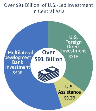 Title: Over $91 Billion* of U.S.-Led Investment in Central Asia Pie Chart blue segment: Multilateral Development Bank Investment $50B Pie chart green segment: U.S. Foreign Direct Investment $31B Pie chart yellow segment: U.S. Assistance $9.2B