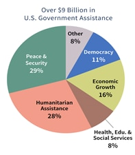 Pie chart segments: Peace & Security 29%, Humanitarian Assistance 28%, Health, Education & Social Services 8%, Economic Growth 16%, Democracy 11%, Other 8%