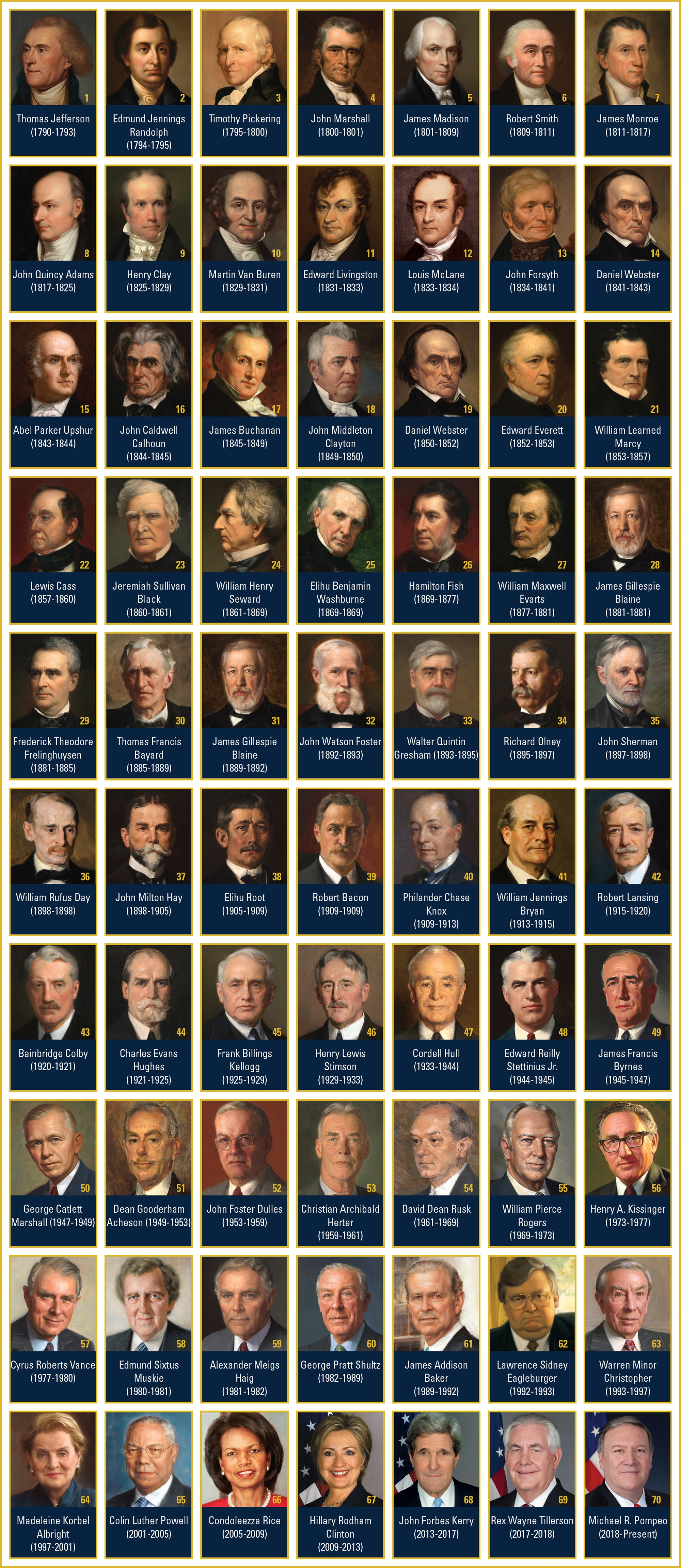 Photos and dates served of the U.S. Secretaries of State past and present.