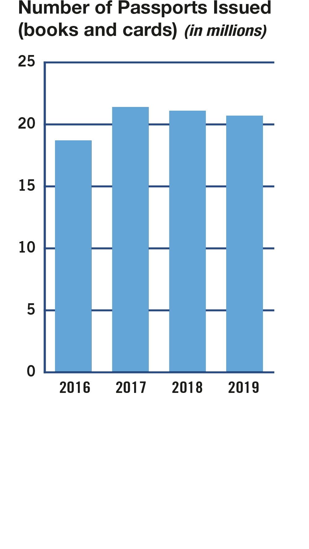 Bar chart summarizing the number of passports issued including books and cards for fiscal years 2016 to 2019. Values are as follows: FY 2016: 18.7 million. FY 2017: 21.4 million. FY 2018: 21.1 million. FY 2019: 20.7 million.