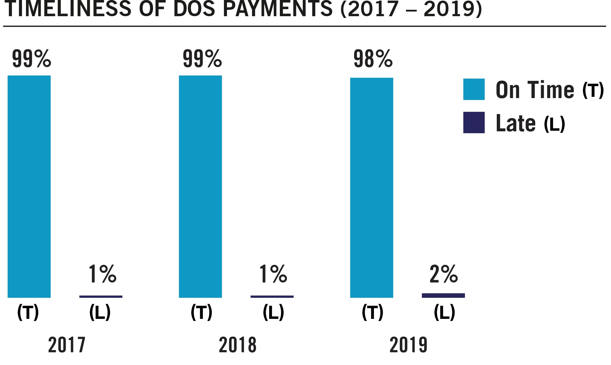 Bar chart summarizing timeliness of Department of State payments for fiscal years 2017 to 2019. Values are as follows: FY 2017: On Time: 99%. Late: 1%. FY 2018: On Time: 99%. Late: 1%. FY 2019: On Time: 98%. Late: 2%.