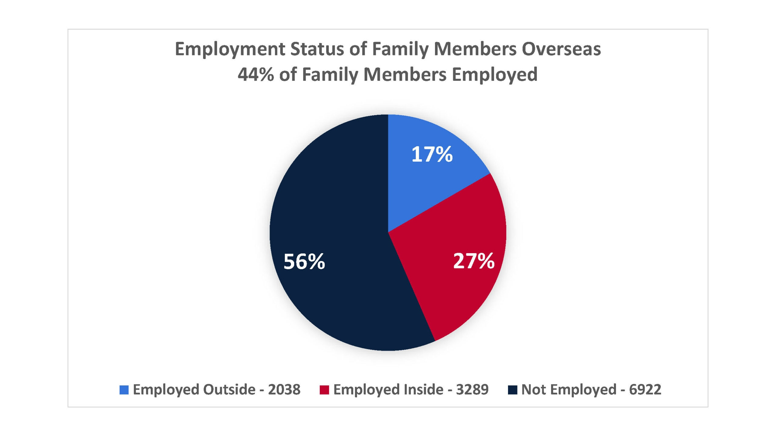 Employment Status of Family Members Overseas - 44% of Family Members Employed