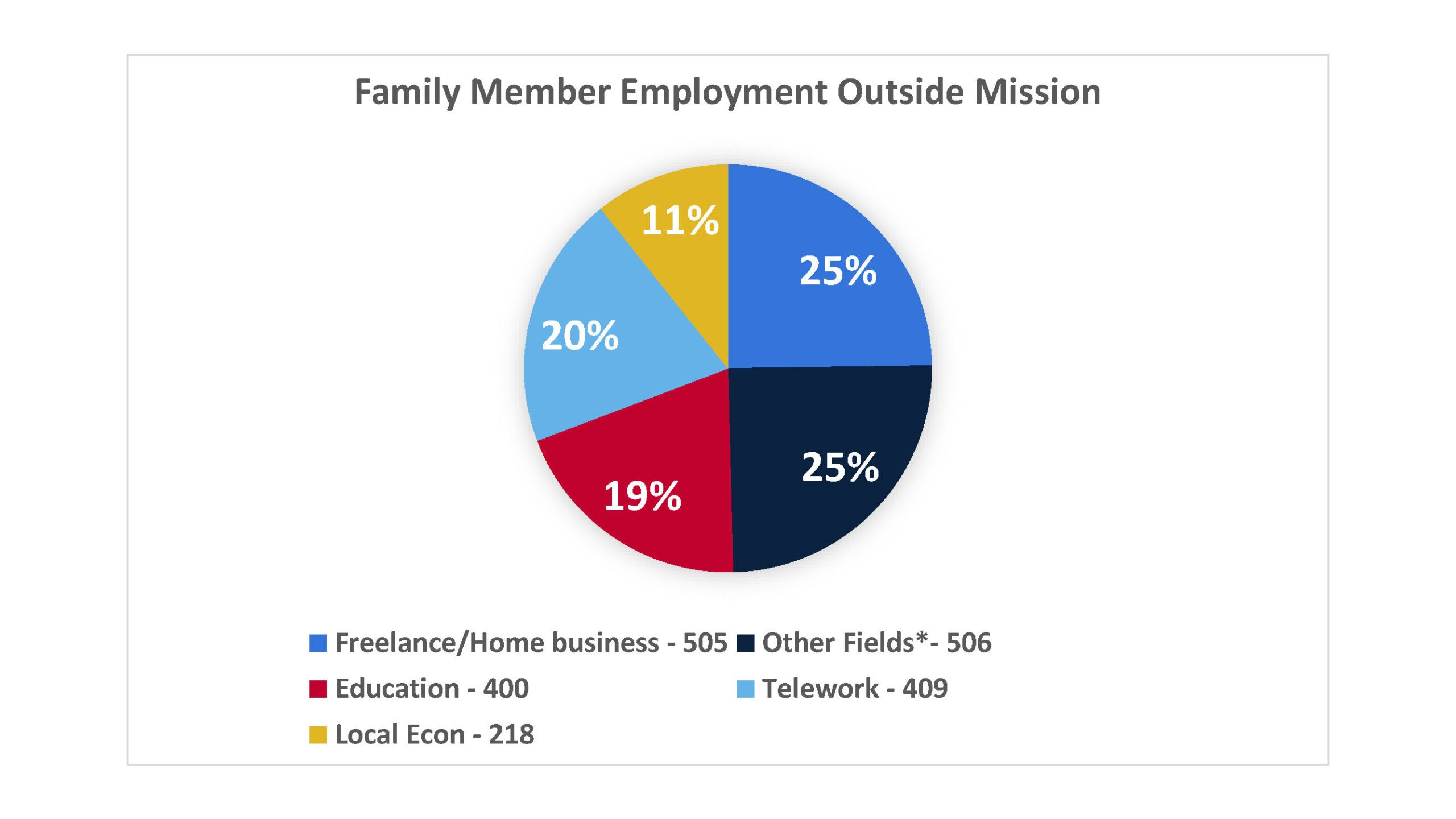 Family Member Employment Outside the Mission