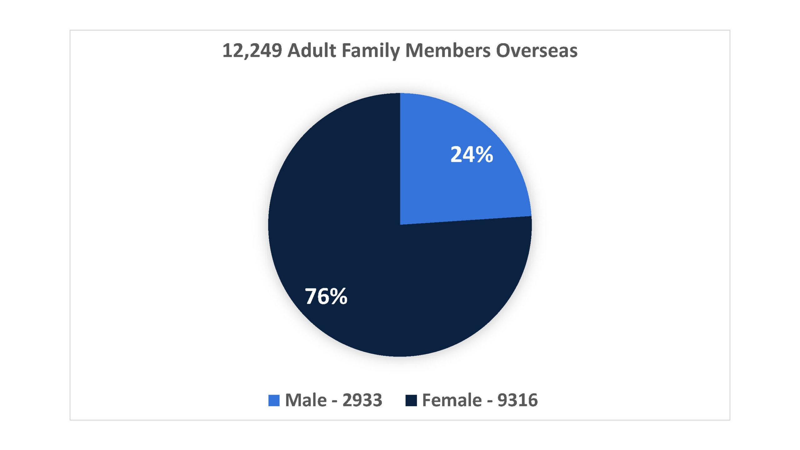 12,249 Family Member Population Overseas