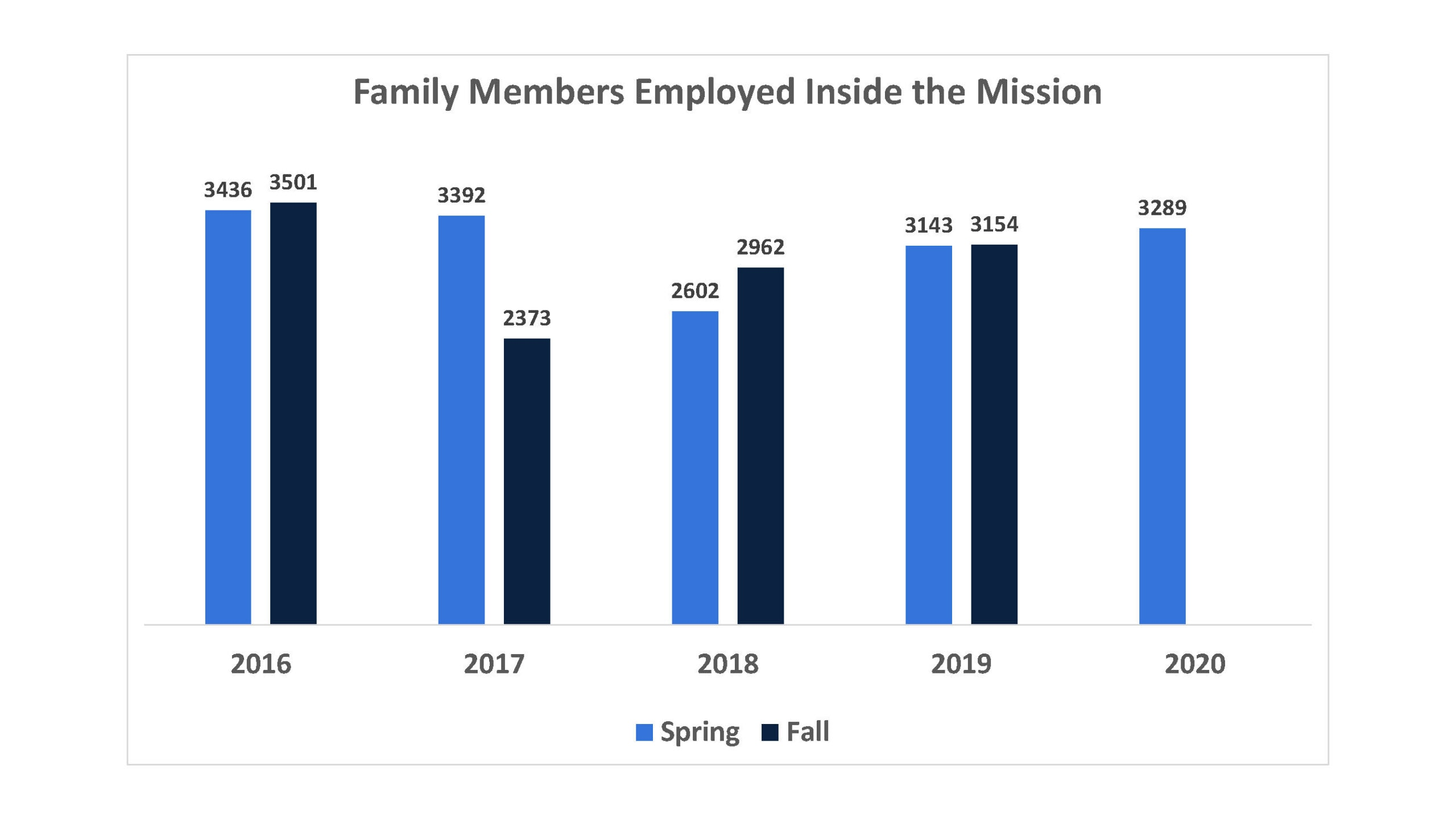 Family Members Employed Inside the Mission