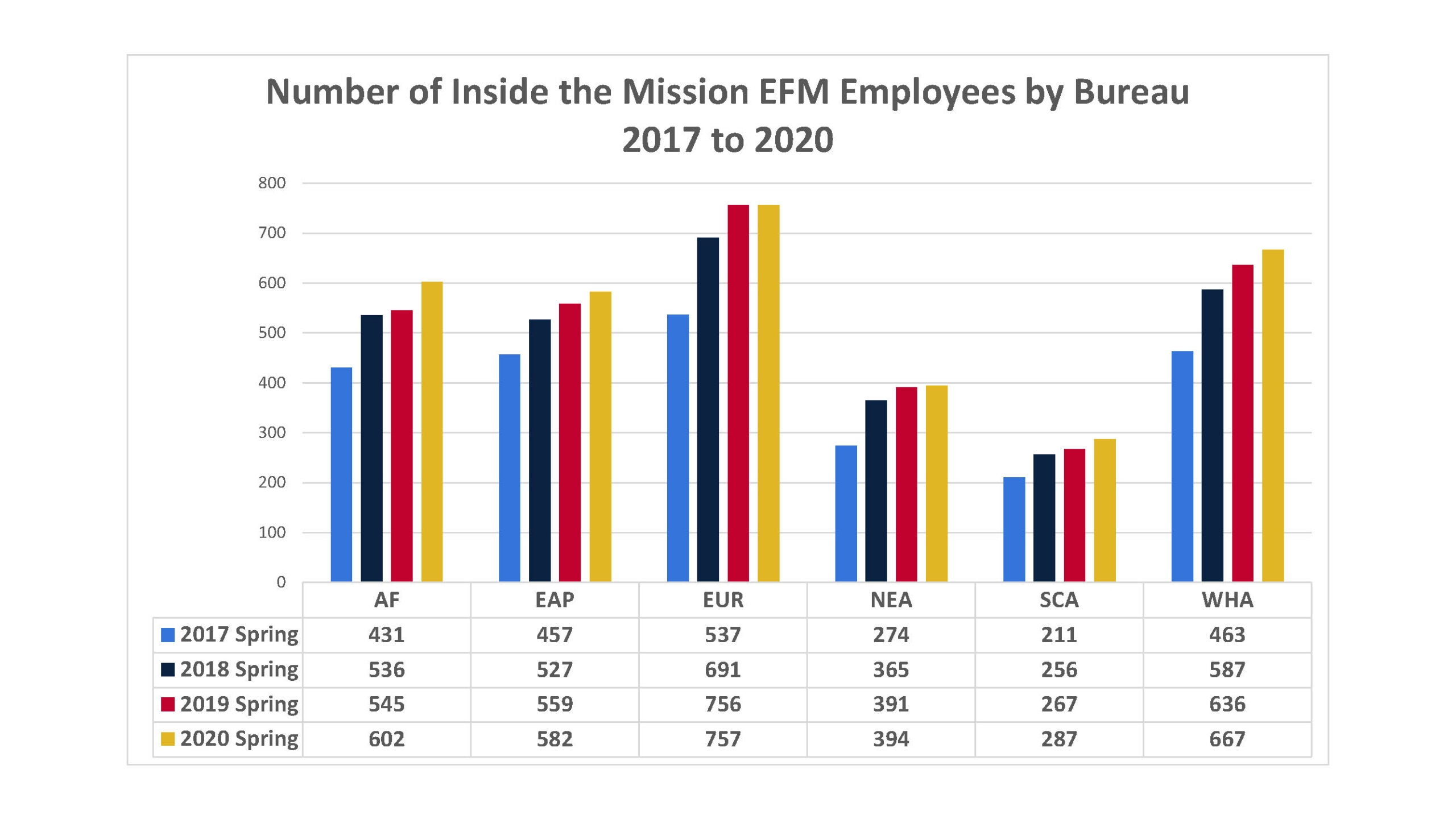 Number of Inside the Mission EFM Employees by Bureau 2017 to 2020