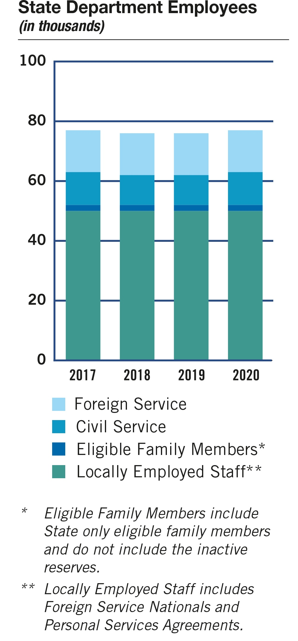 Bar chart of State employees for 2017-2020 broken down by Foreign Service, Civil Service, Eligible Family Members (see Note 1) and Locally Employed Staff (see Note 2). In thousands: FY 2017: Foreign Service: 14; Civil Service: 11; Eligible Family Members: 2; Locally Employed Staff: 50. FY 2018: Foreign Service: 14; Civil Service: 10; Eligible Family Members: 2; Locally Employed Staff: 50. FY 2019: Foreign Service: 14; Civil Service: 10; Eligible Family Members: 2; Locally Employed Staff: 50. FY 2020: Foreign Service: 14; Civil Service: 11; Eligible Family Members: 2; Locally Employed Staff: 50. Notes: 1. Eligible Family Members include State only eligible family members and do not include the inactive reserves. 2. Locally Employed Staff includes Foreign Service Nationals and Personal Services Agreements.