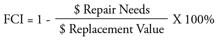 Equation showing FCI as the ratio of repair needs to the replacement value of a facility. FCI equals 1 minus the ratio (dollar repair needs divided by dollar replacement value) multiplied by 100 percent.