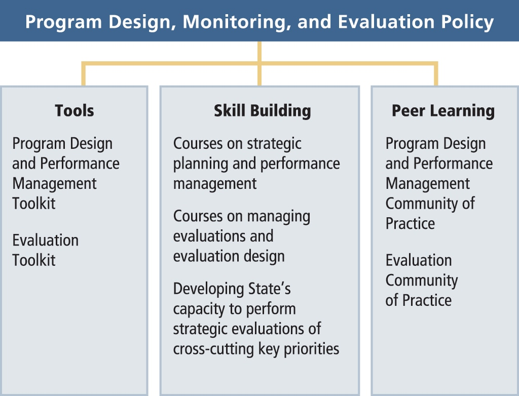 Diagram illustrating the Department's Program Design, Monitoring, and Evaluation Policy. This includes: (1) Tools: (1a) Program Design and Performance Management Toolkit; (1b) Evaluation Toolkit. (2) Skill Building: (2a) Courses on strategic planning and performance management; (2b) Courses on managing evaluations and evaluation design; (2c) Developing State's capacity to perform strategic evaluations of cross-cutting key priorities. (3) Peer Learning: (3a) Program Design and Performance Management Community of Practice; (3b) Evaluation Community of Practice.