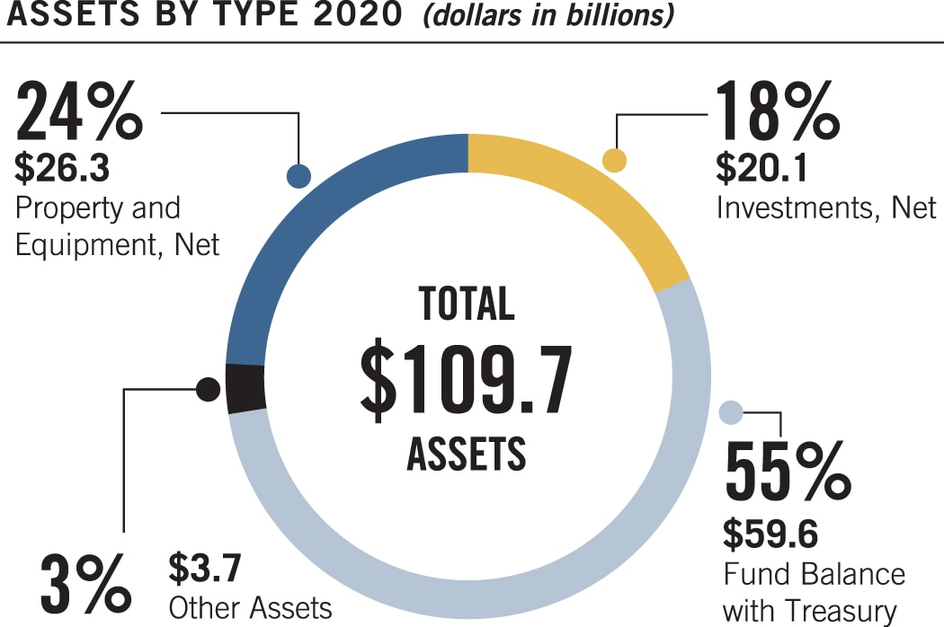 Pie chart summarizing assets by type at September 30, 2020. Values are as follows: Investments, Net: $20.1 billion, 18%. Fund Balance with Treasury: $59.6 billion, 55%. Property and Equipment, Net: $26.3 billion, 24%. Other Assets: $3.7 billion, 3%. Total Assets: $109.7 billion.
