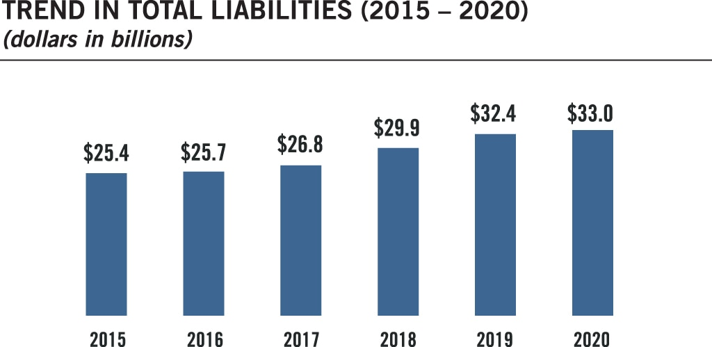 Bar chart summarizing the trend in total liabilities for fiscal years 2015 to 2020. Values are as follows: FY 2015: $25.4 billion. FY 2016: $25.7 billion. FY 2017: $26.8 billion. FY 2018: $29.9 billion. FY 2019: $32.4 billion. FY 2020: $33.0 billion.