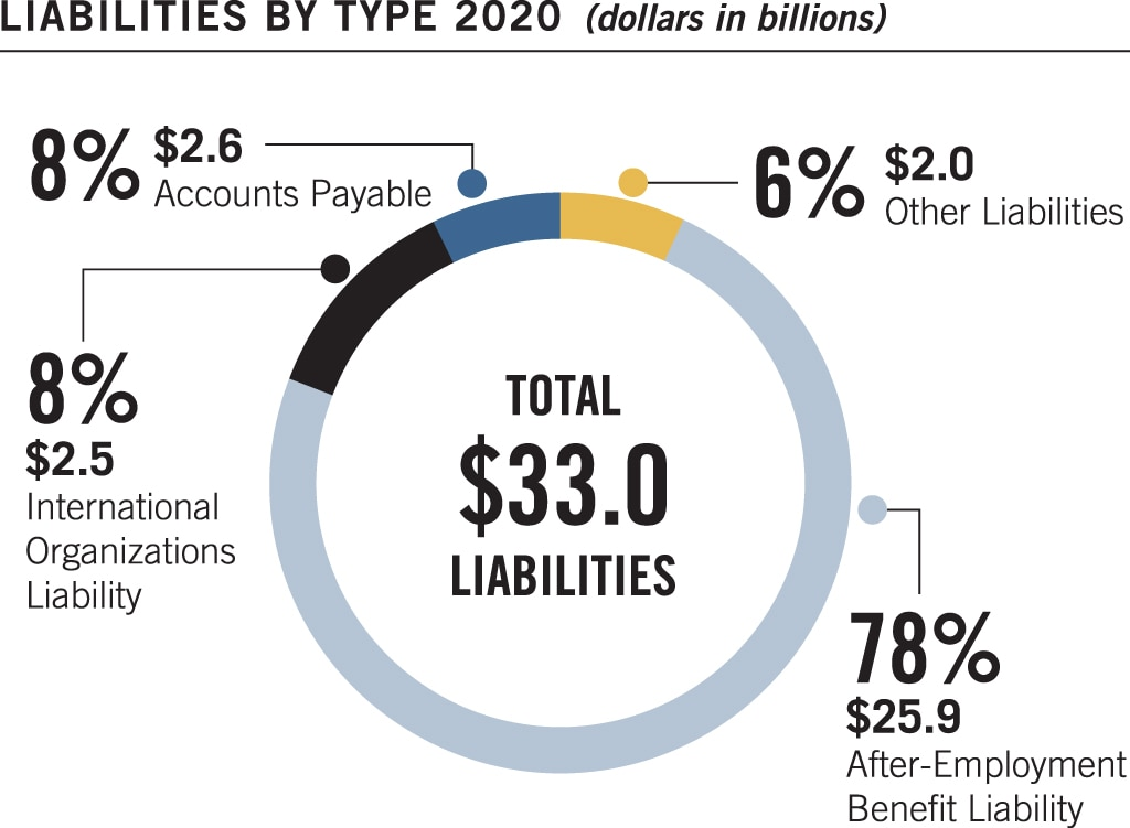 Pie chart summarizing liabilities by type at September 30, 2020. Values are as follows: After-Employment Benefit Liability: $25.9 billion, 78%. International Organizations Liability: $2.5 billion, 8%. Accounts Payable: $2.6 billion, 8%. Other Liabilities: $2.0 billion, 6%. Total Liabilities: $33.0 billion.