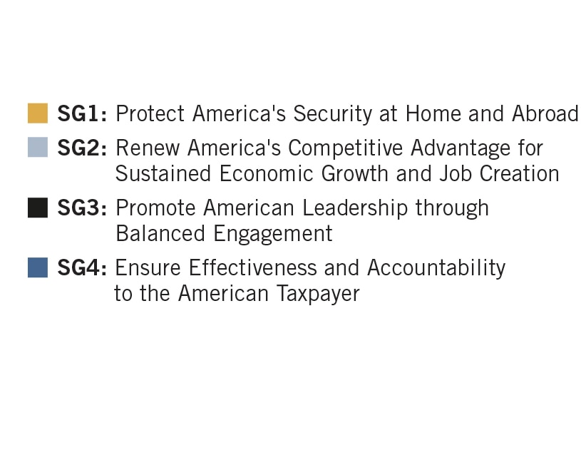 Legend for Pie chart summarizing net cost of operations by strategic goal at September 30, 2020. SG1: Protect America's Security at Home and Abroad. SG2: Renew America's Competitive Advantage for Sustained Economic Growth and Job Creation. SG3: Promote American Leadership through Balanced Engagement. SG4: Ensure Effectiveness and Accountability to the American Taxpayer.