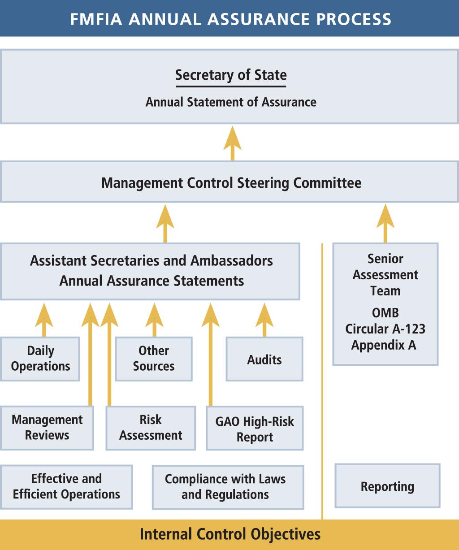 Diagram illustrating the FMFIA Annual Assurance process.