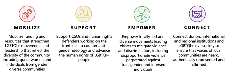 Mobilize: Mobilize funding and resources that strengthen LGBTQI+ movements and leadership that reflect the diversity of the community, including queer women and individuals from gender diverse communities. Support: Support CSOs and human rights defenders working on the frontlines to counter anti-gender ideology and advance the human rights of LGBTQI+ people. Empower: Empower locally-led and diverse movements leading efforts to mitigate violence and discrimination, including disproportionate violence perpetrated against transgender and intersex individuals. Connect: Connect donors, international and regional institutions and LGBTQI+ civil society to ensure that voices of local communities are heard, authentically represented and affirmed.